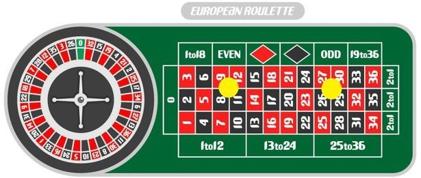 This picture illustrates the so called carr bet, which is corner bet in English.