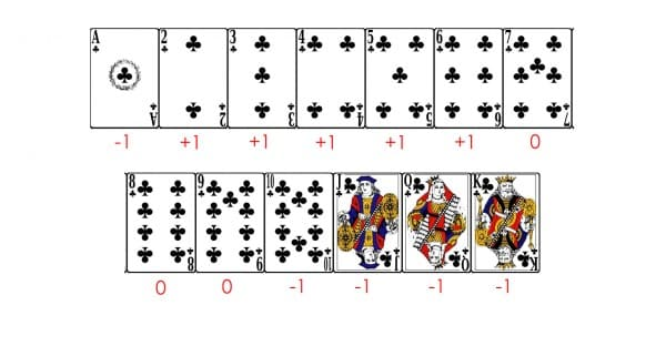 The numbers you need to assign to certain cards while counting cards