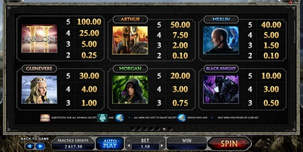 This is a screenshot is from the paytable of Avalon 2. It shows the payout of the different symbols.