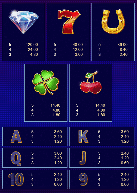 This is a picture of Lock a Luck slot's paytable.
