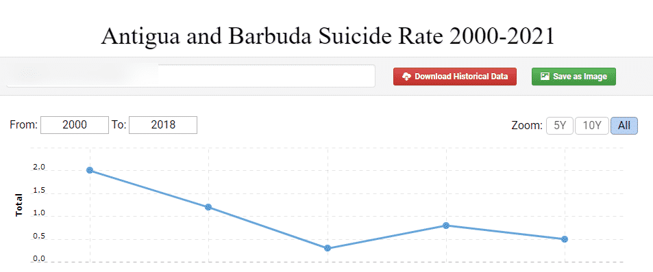 This is a graph of Antigua and Barbuda suicide rates between 2000-2021. This is meant to illustrate the correlation between the increase in suicides, the loss of high paying jobs) and the destruction of the prosperous online gambling sector in the country.