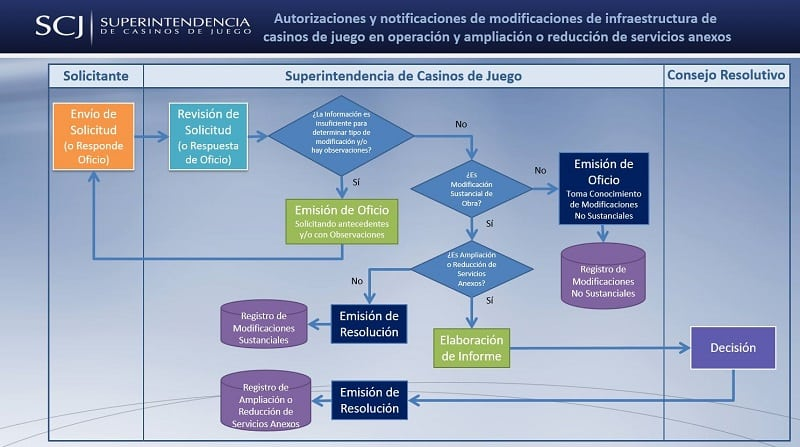 A picture from the Spanish website of the Chilean La Superintendencia de Casinos de Juego, the gambling regulatory and licensing authority of the country. This picture of a flowchart illustrates the process and details of getting a licence for a gaming establishment in Chile. It also acts as a link, by clicking on the picture, you will be taken to the FAQ section of the licensing authority's website, above and below the picture, you can find the details of the licensing process, requirements and fees.