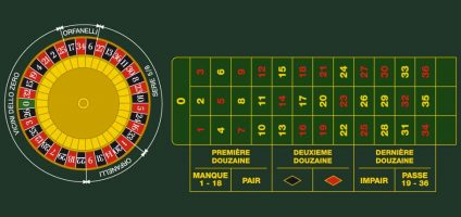 This is a picture of a Fair Roulette table and layout. You can read the explanation and details of Fair Roulette above the picture.