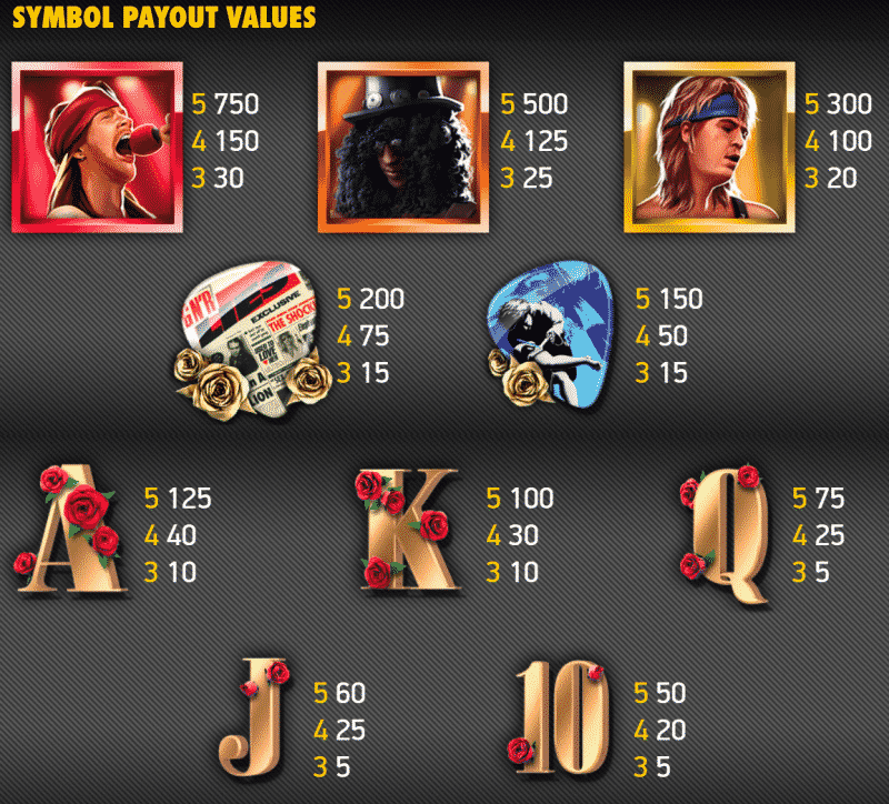 This a screenshot of the Guns N' Roses slot, it shows the paytable of the game with the various symbols and how much they are worth.