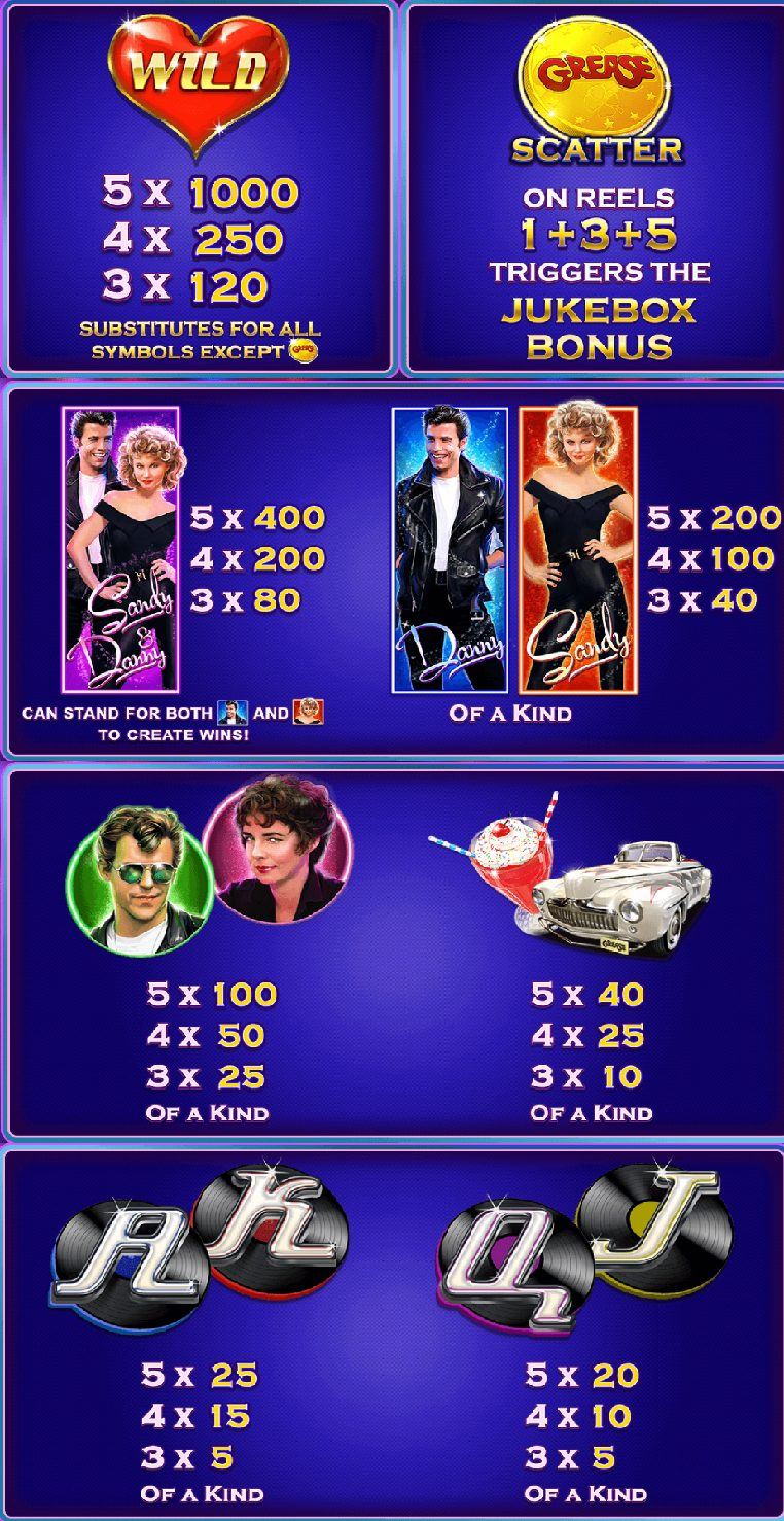 This is the paytable of the Playtech 2018 slot Grease. It describes the various winning symbols and combinations.