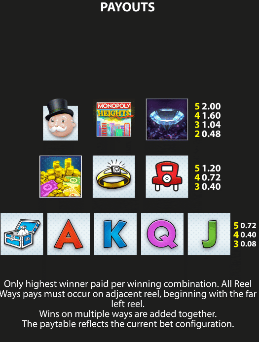 This is a picture of the paytable of the 2019 Bally slot Monopoly Heights. This screenshot from the game describes the various winning combinations and how much these different symbols pay. You cna read about these symbols and combinations under the picture.